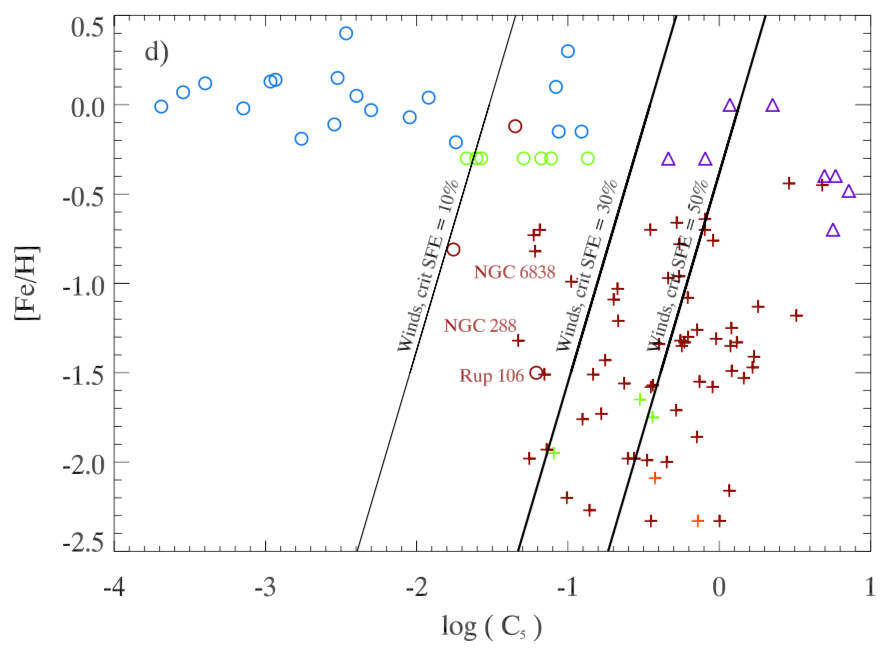 Star clusters in a compactness-metallicity plane