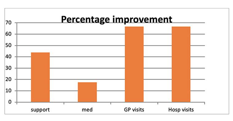 Bar chart showing percentage improvement
