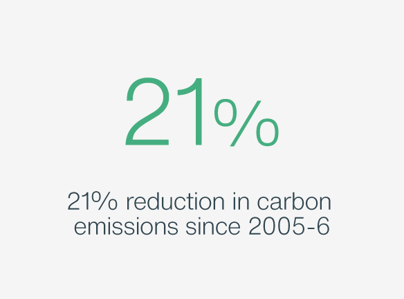 21% reduction in carbon emissions
