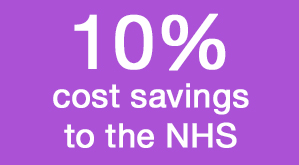10% cost savings to the NHS