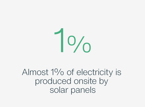 1% of electricity is produced by solar panels
