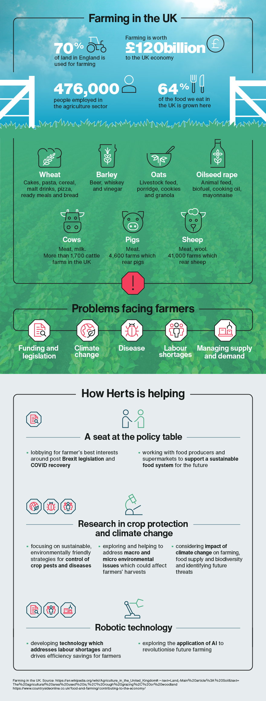 infographic of farming in the Uk and the impact of Herts