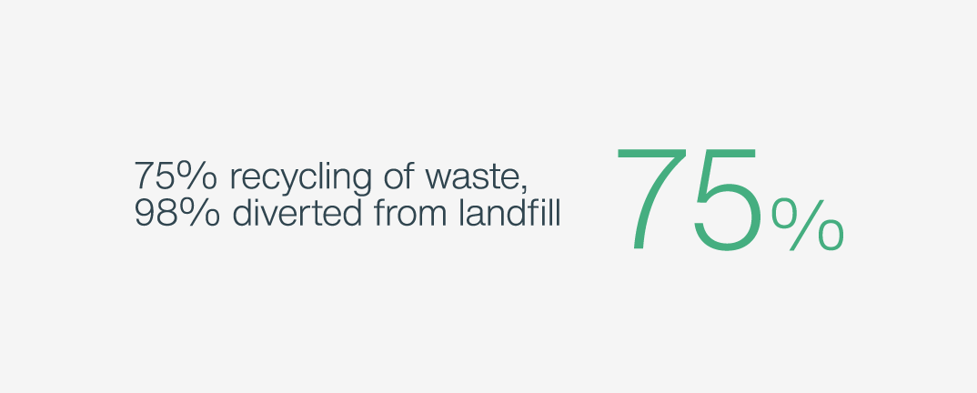 75% recycling of waste, 98% diverted from landfil