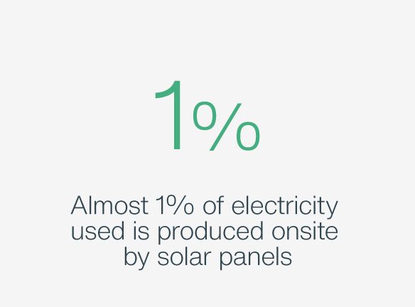 Almost 1% of electricity used is produced by solar panels