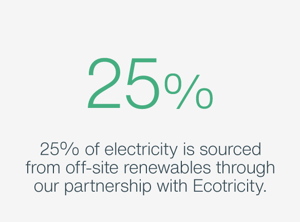 25% of electricity is sourced from off-site renewables