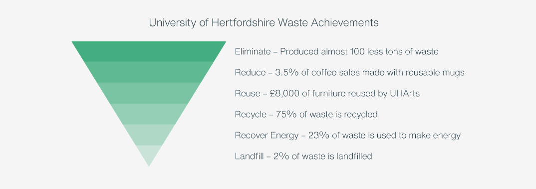 University of Hertfordshire Waste Achievements