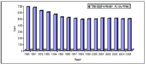 Temporal Changes Bar Graph