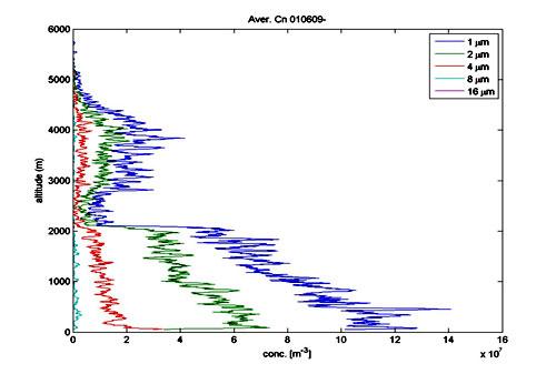 Sonde Graph Data