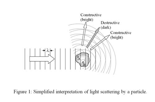 Simplified interpretation of light scattering by a particle