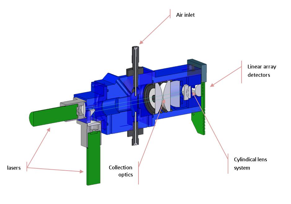 Dual-beam Fibre detection module