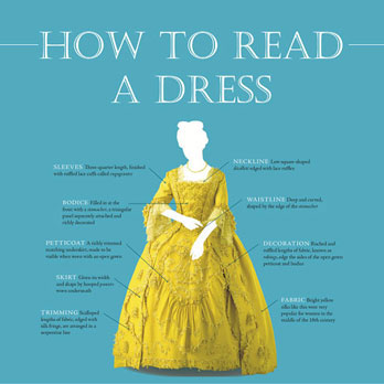How to read a dress infographic