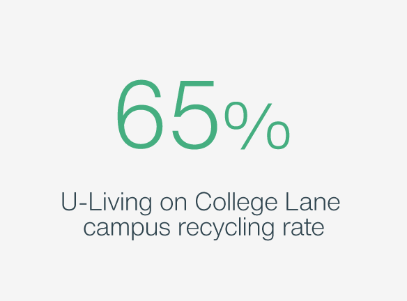 65% U-Living on College Lane Recycling Rate
