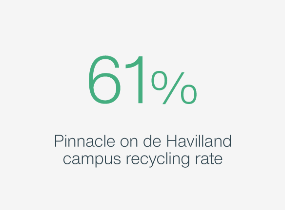61% Pinnacle on de Havilland Recycling Rate